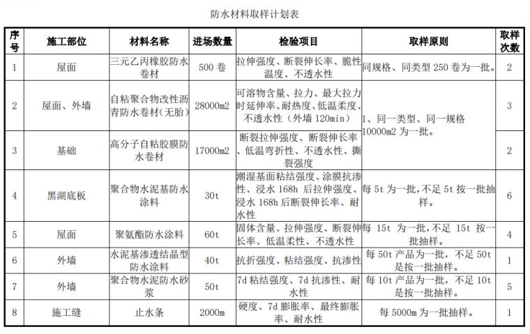 [国企]北京主题公园11项试验施工方案2018