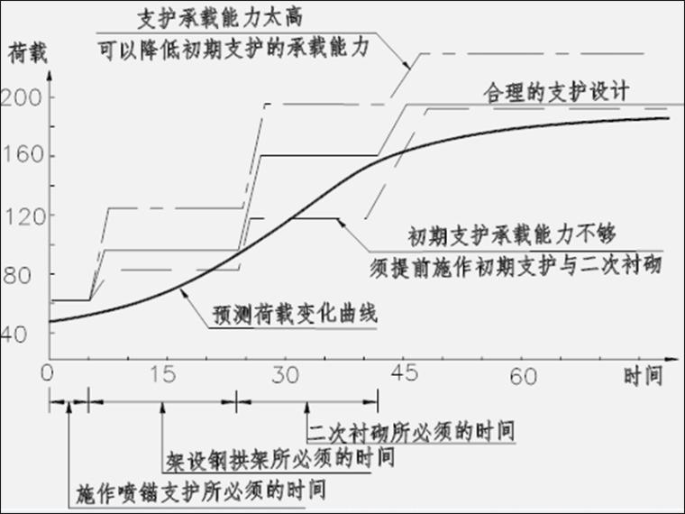 公路隧道施工培训讲义269页PPT