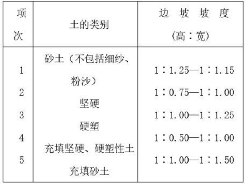土方工程施工工艺要求(Word,37页)