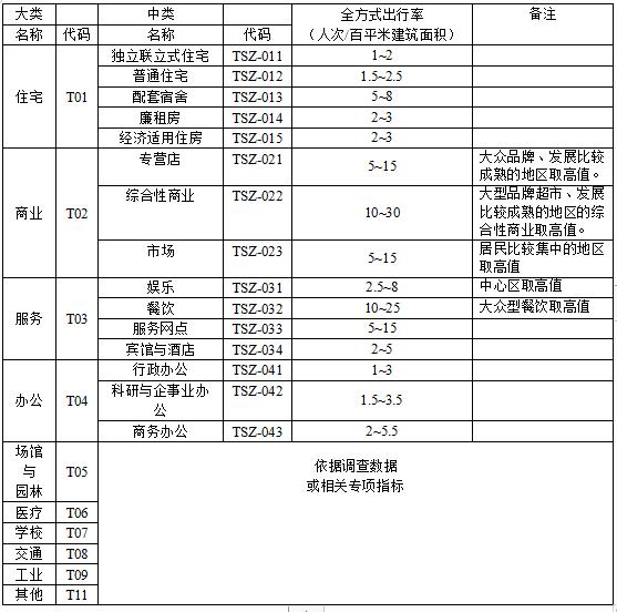 深圳市建设项目交通影响评价工作指引