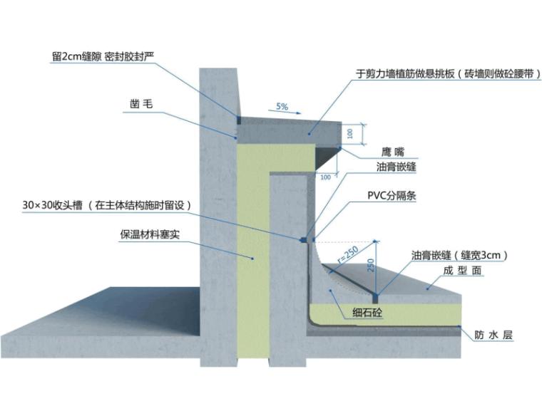 防渗漏专项施工方案样本2021(82P+PDF)