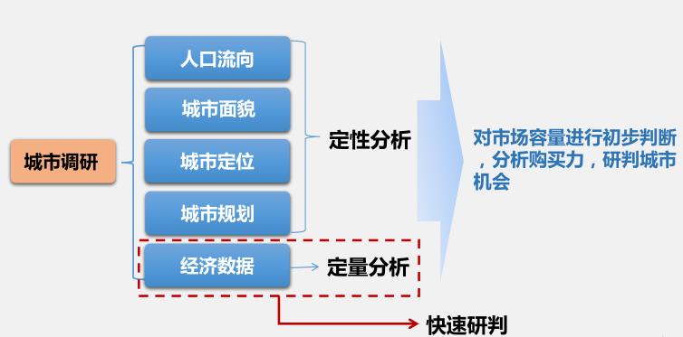 三四线城市市场调研报告(71页)